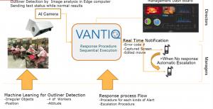 Vantiq response procedure sequential execution