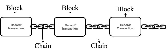 graphic showing a visualization of blockchain technology