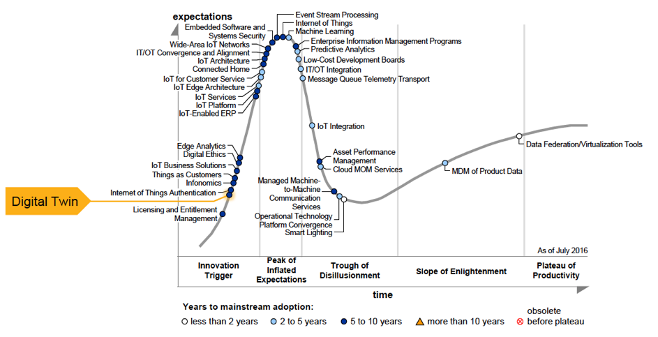"Gartner chart showing digital twin architecture in the ""innovation trigger"" stage"