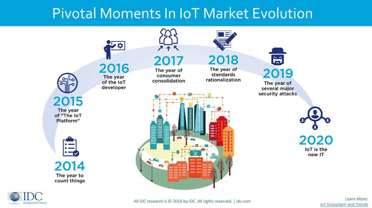 the pivotal moments in IoT Market evolution provided by IDC research