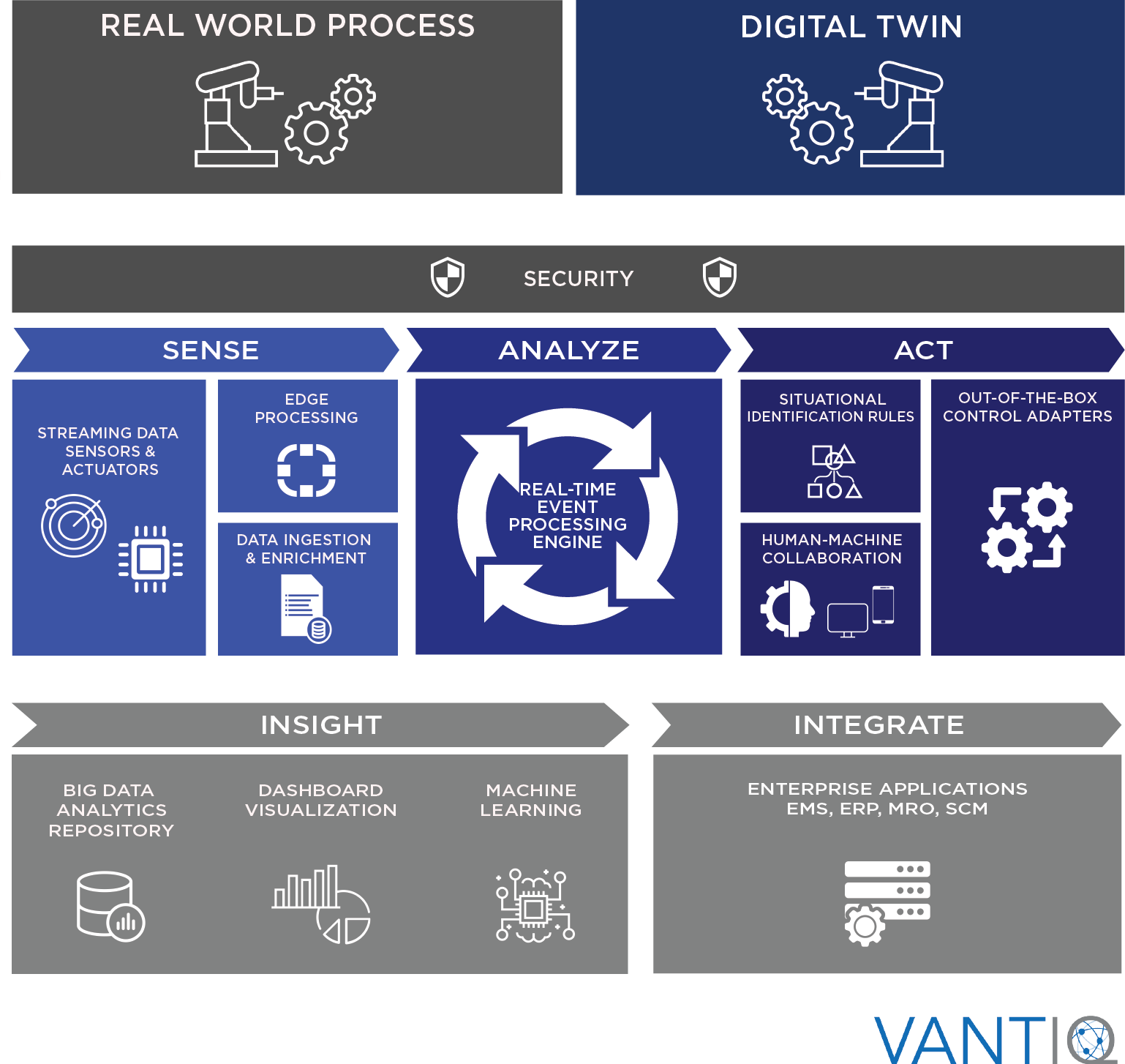 Chart showing VANTIQ's solution with sense, analyze, act, insight, integrate