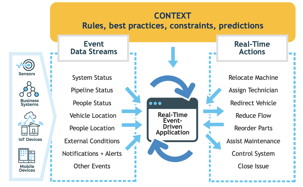 Chart showing the complex, real-time process flow for event-driven applications.