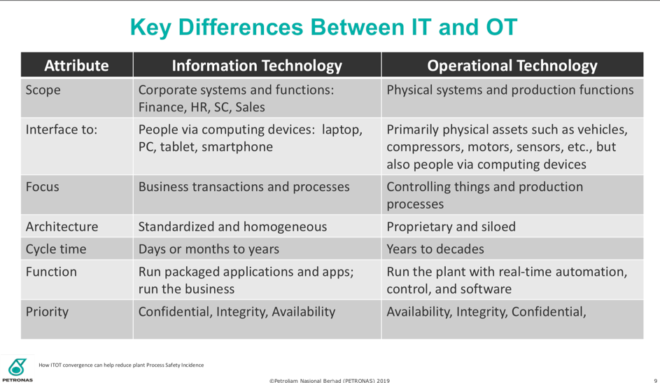 Chart highlighting the key differences between IT and OT