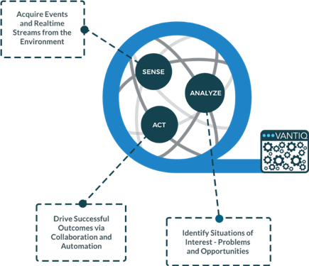 graphic explaining how VANTIQ can sense, analyze and act on an event