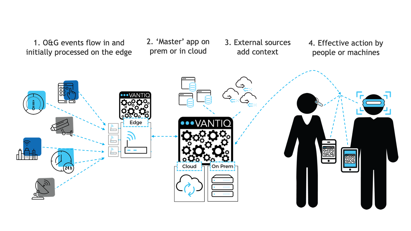 Simplified process flow for event-driven application
