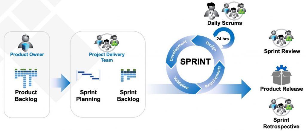 Agile sprint chart Bits in Glass