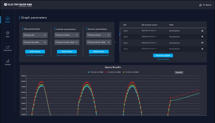 Vantiq Platform Vantiq Dashboard with data lines