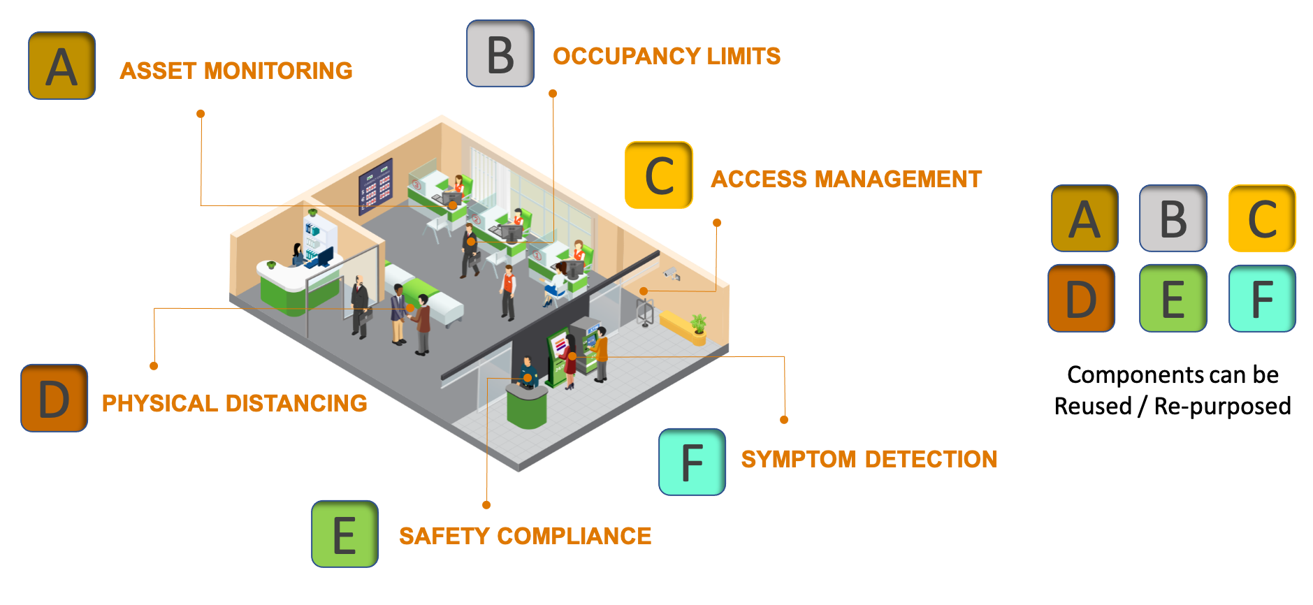 Workplace Safety Components